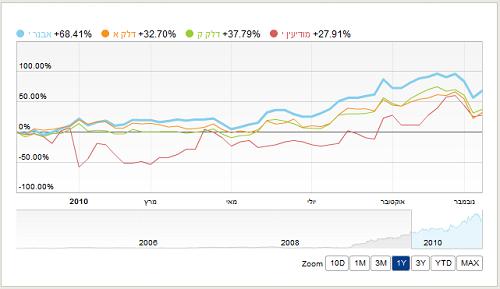 אבנר - דלק קידוחים - דלק אנרגיה - מודיעין - השוואה של שנה
