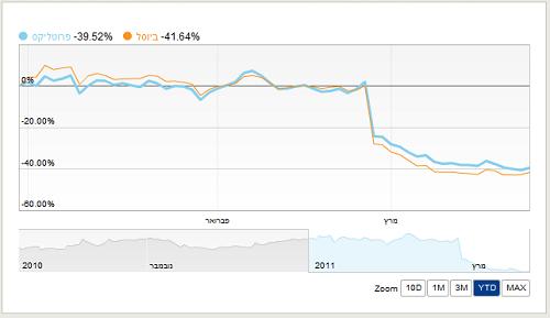 ביוסל - פרוטליקס - השוואה מתחילת 2011